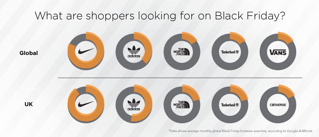 Which footwear brands are in the most demand on Black Friday?