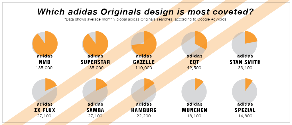 Data shoes average monthly searches for adidas Originals, according to Google Adwords