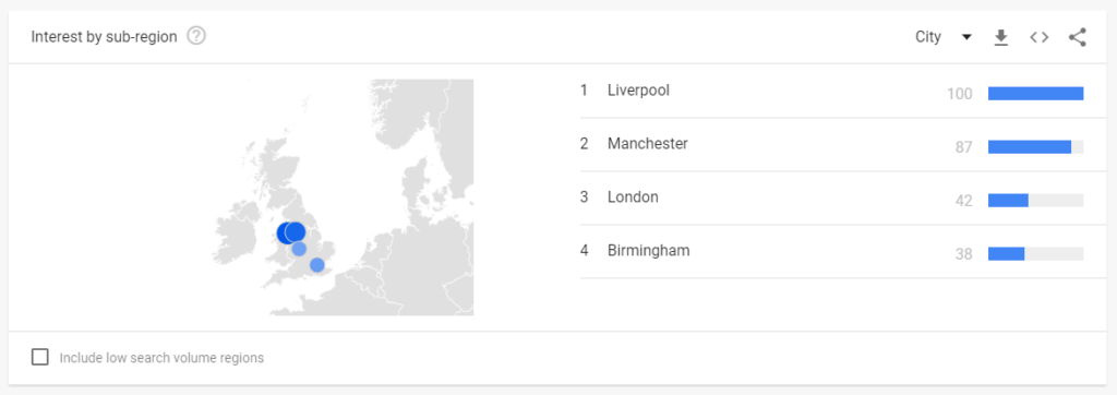 Google Trends data shows that Kickers shoes are most popular in Liverpool.