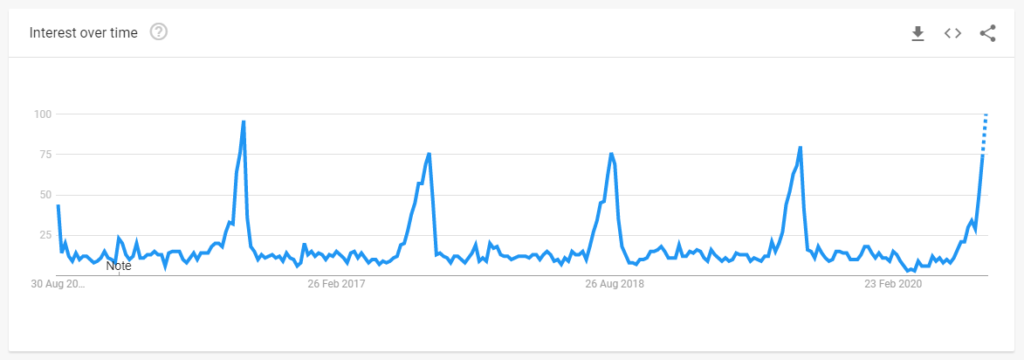 Google Trends data shows that Kickers shoes searches peak during back-to-school.