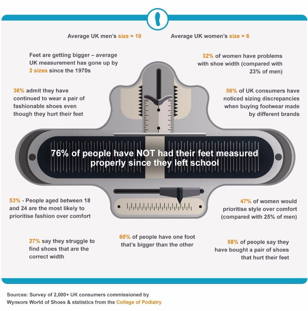 Shoe Size Survey Results