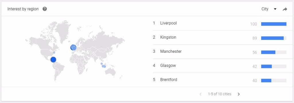 Google Trends data shows that Kickers shoes are most popular in Liverpool & Kingston, Jamaica.